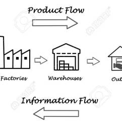 stock photo supply chain diagram [ 1300 x 637 Pixel ]