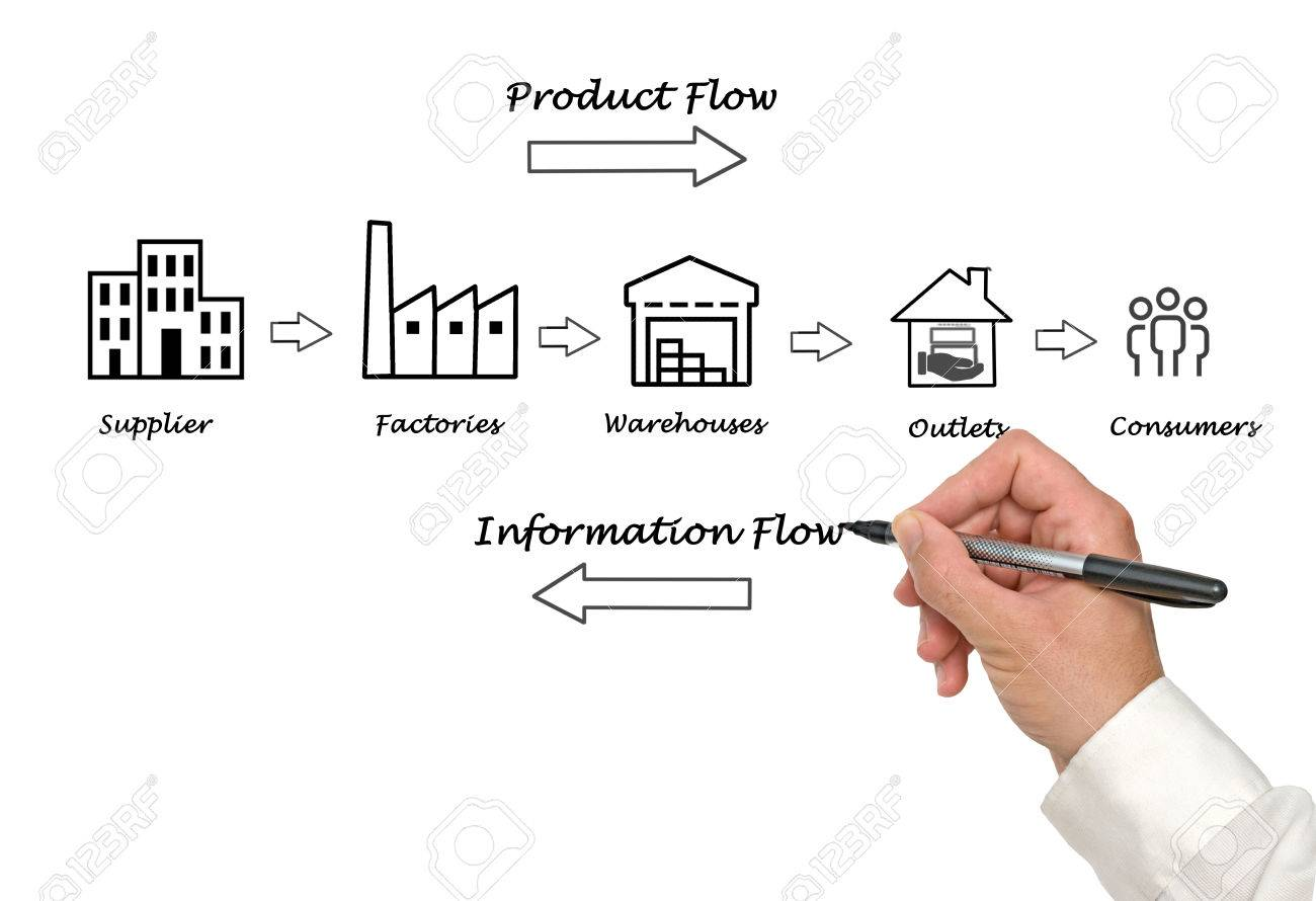 hight resolution of stock photo supply chain diagram