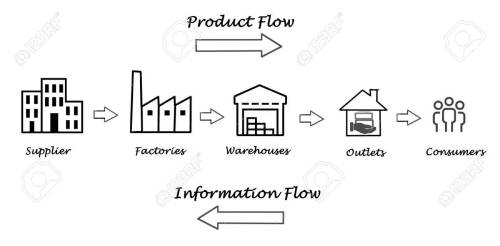 small resolution of stock photo supply chain diagram
