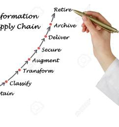 diagram of information supply chain stock photo 40766002 [ 1300 x 988 Pixel ]