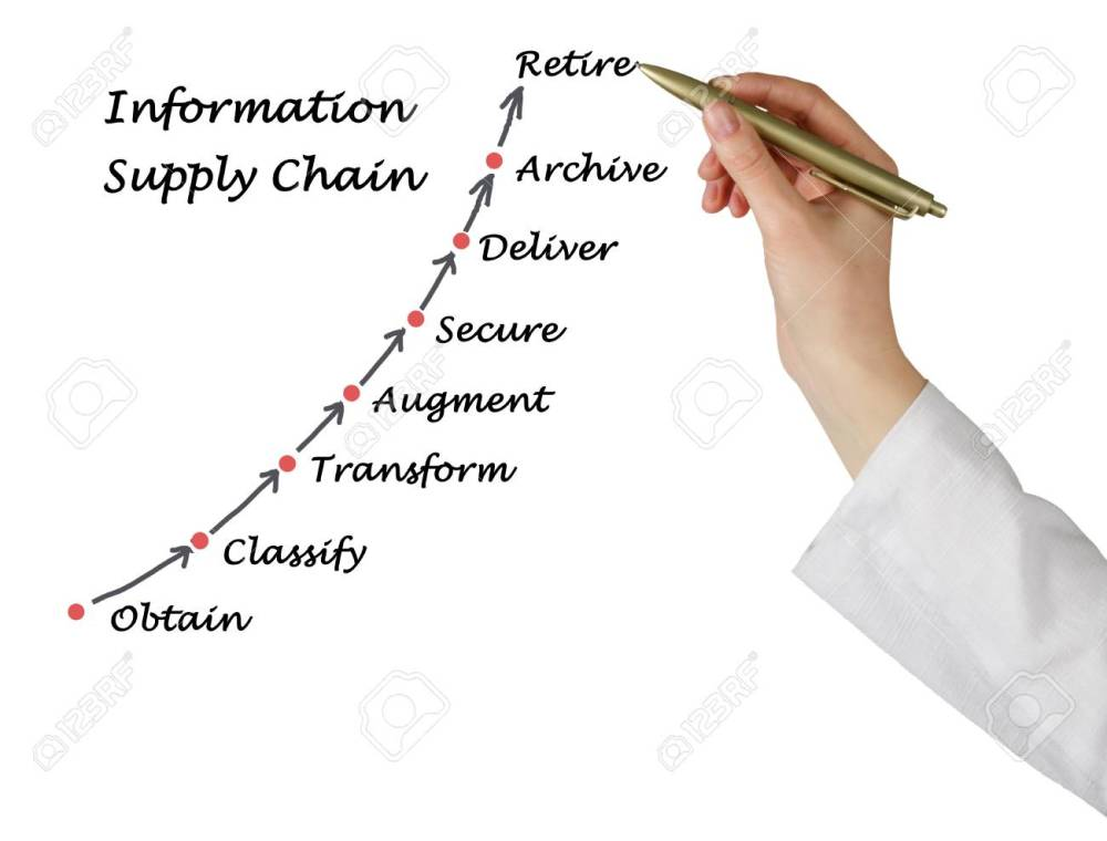 medium resolution of diagram of information supply chain stock photo 40766002
