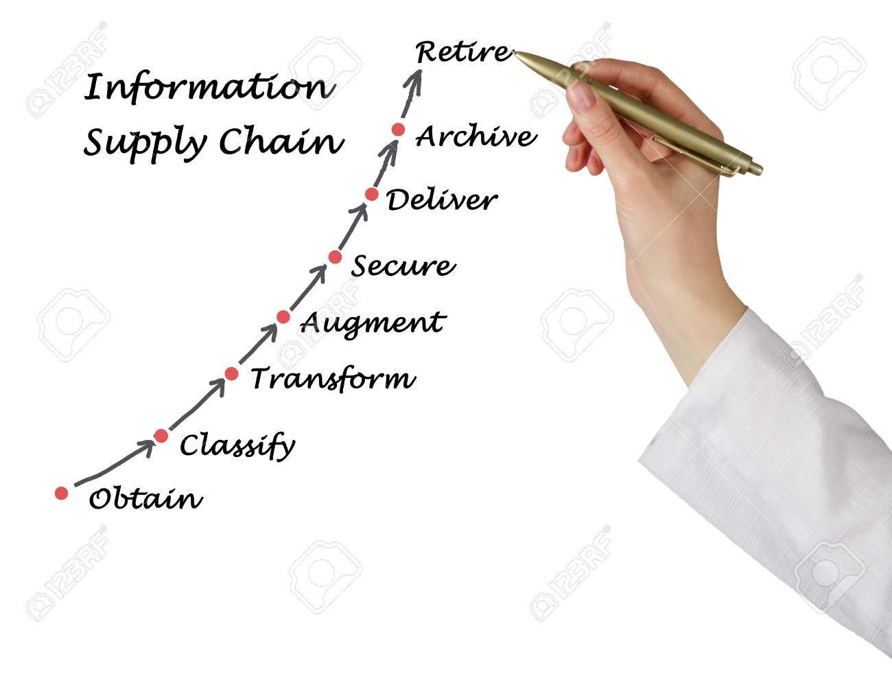 hight resolution of diagram of information supply chain stock photo 40766002