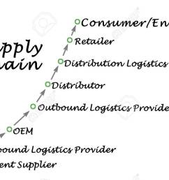 diagram of supply chain execution stock photo 55651942 [ 1300 x 793 Pixel ]