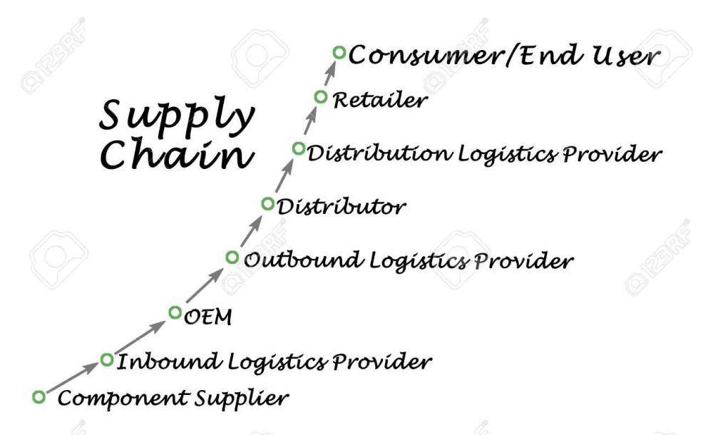 medium resolution of diagram of supply chain execution stock photo 55651942