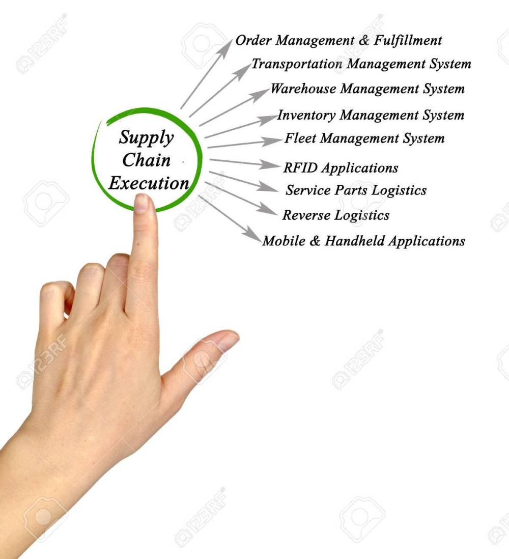 medium resolution of diagram of supply chain execution stock photo 57234576
