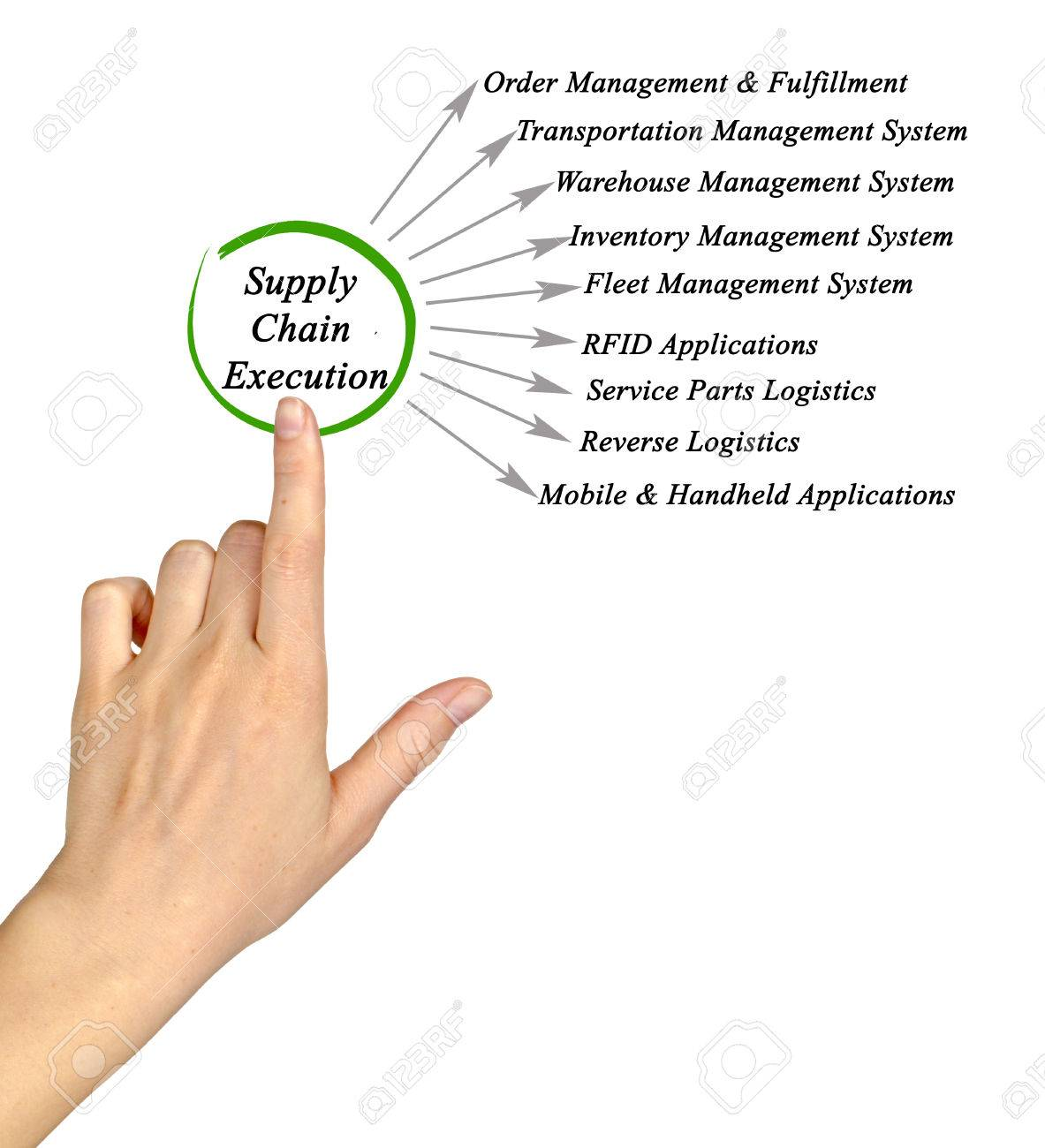 hight resolution of diagram of supply chain execution stock photo 57234576