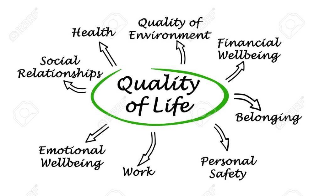 medium resolution of diagram of quality of life stock photo 58468063