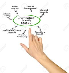 diagram of information security controls stock photo 58468059 [ 1300 x 1272 Pixel ]