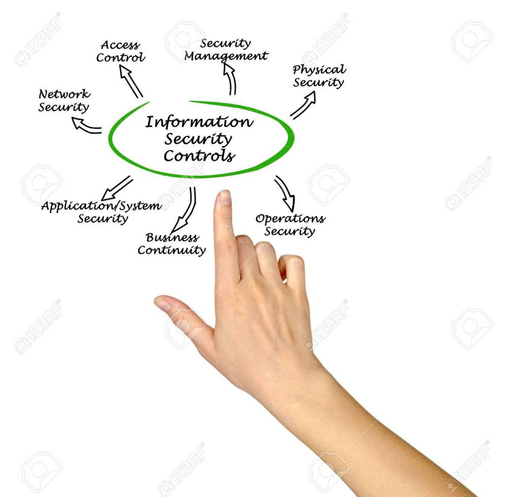 medium resolution of diagram of information security controls stock photo 58468059