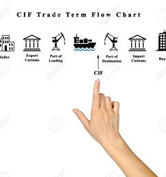 cif trade term flow chart stock photo 61712200 [ 1300 x 1189 Pixel ]