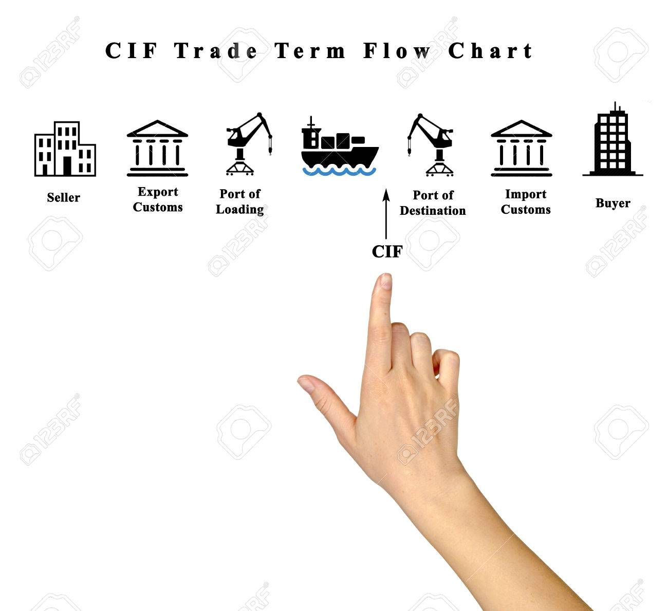 hight resolution of cif trade term flow chart stock photo 61712200