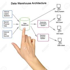 Data Warehouse Architecture Diagram With Explanation Watt Hour Meter Wiring Stock Photo Picture And Royalty Free 61077585