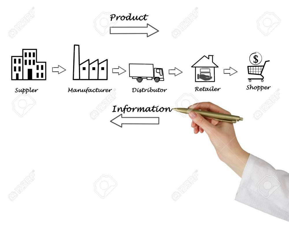 medium resolution of stock photo supply chain diagram