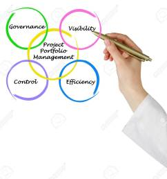 project portfolio management stock photo 96961664 [ 1300 x 1246 Pixel ]