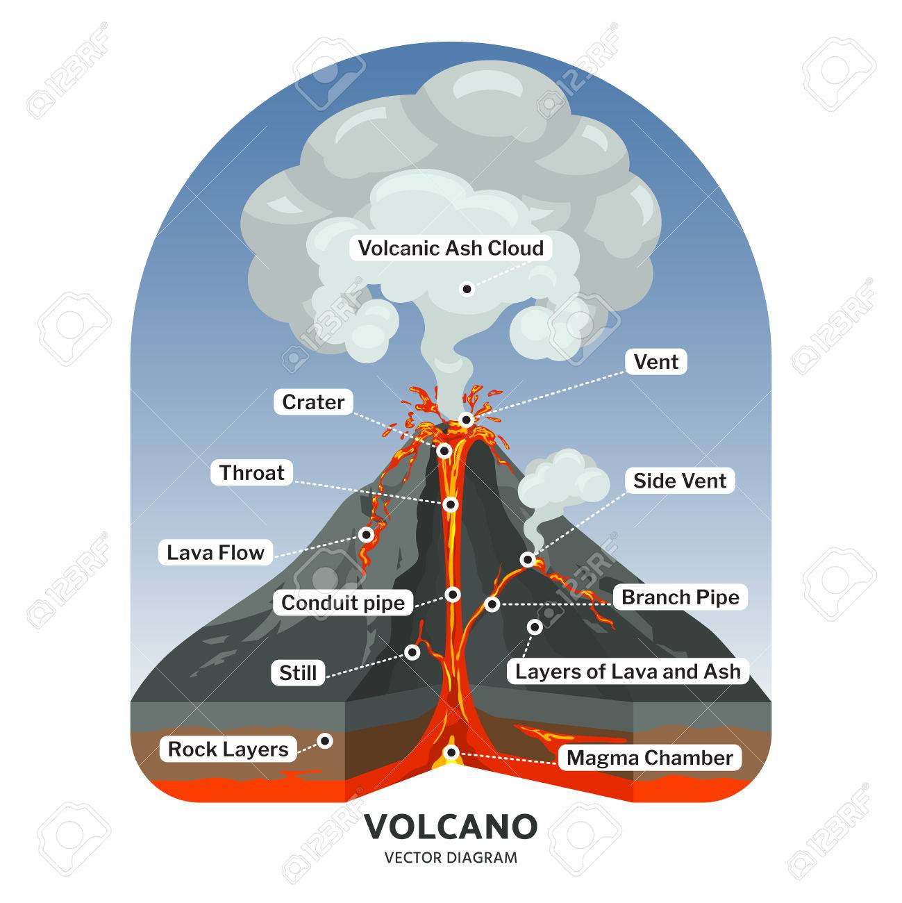 volcano diagram pipe 94 honda accord fuse box cross section with hot lava and volcanic ash cloud vector illustration of mountain flow