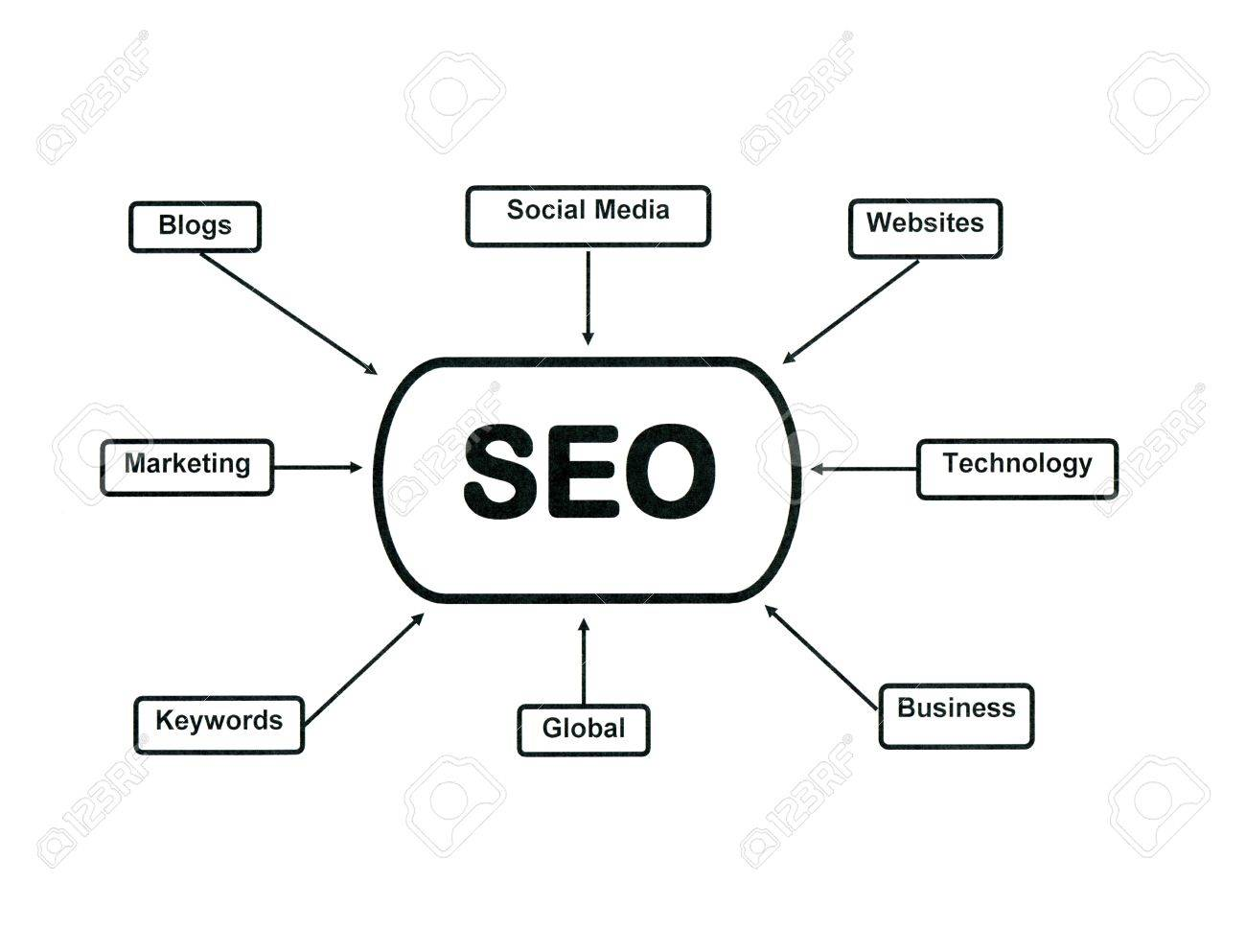 hight resolution of flow chart illustrating search engine optimization stock photo search engine architecture diagram flow chart illustrating search