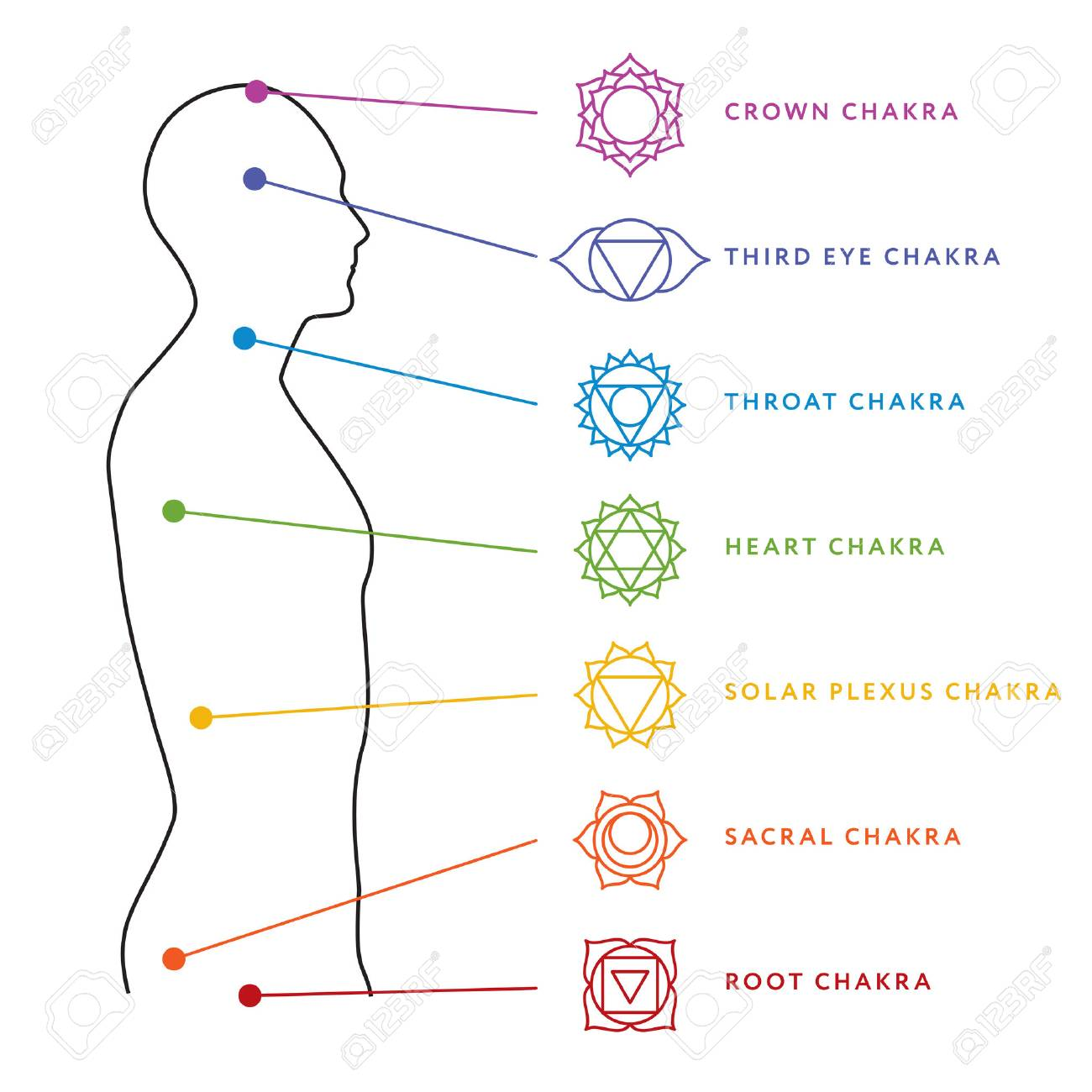 hight resolution of chakra system of human body chart stock vector 86922153