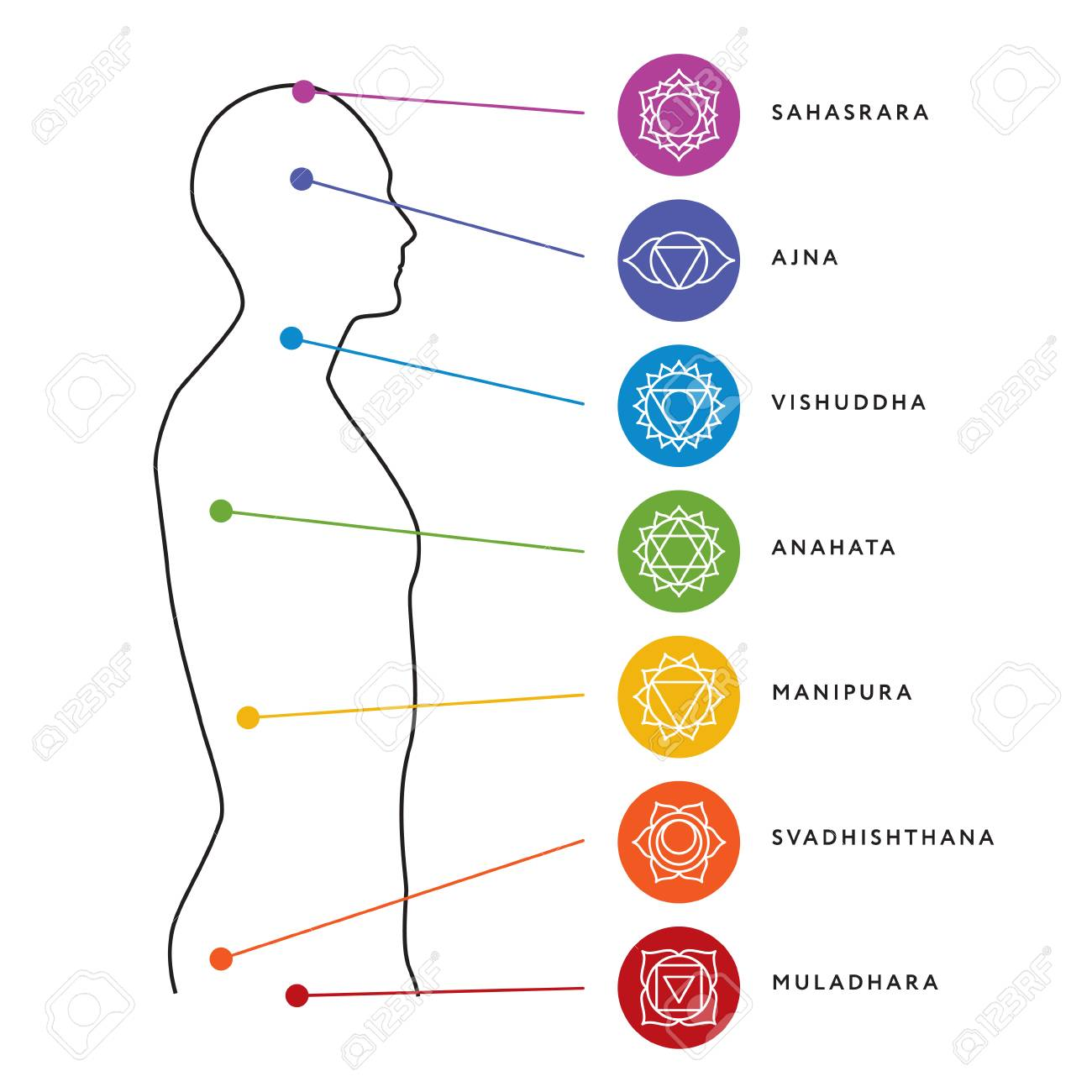 hight resolution of chakra system of human body chart stock vector 86922154