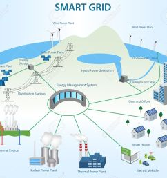 smart grid concept industrial and smart grid devices in a connected network renewable energy and [ 1300 x 1170 Pixel ]