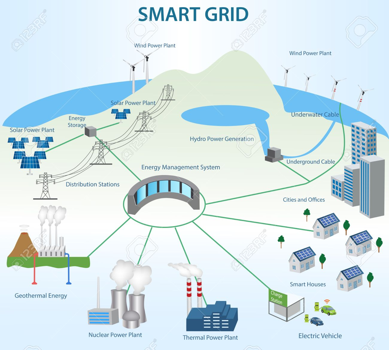 hight resolution of smart grid concept industrial and smart grid devices in a connected network renewable energy and