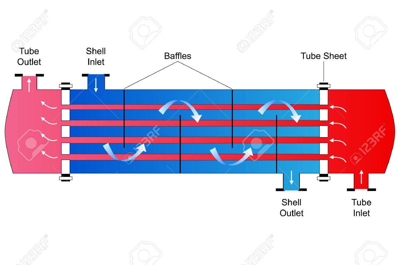 hight resolution of heat exchanger diagrams