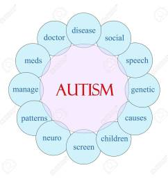 autism concept circular diagram in pink and blue with great terms such as disease social [ 1299 x 1300 Pixel ]