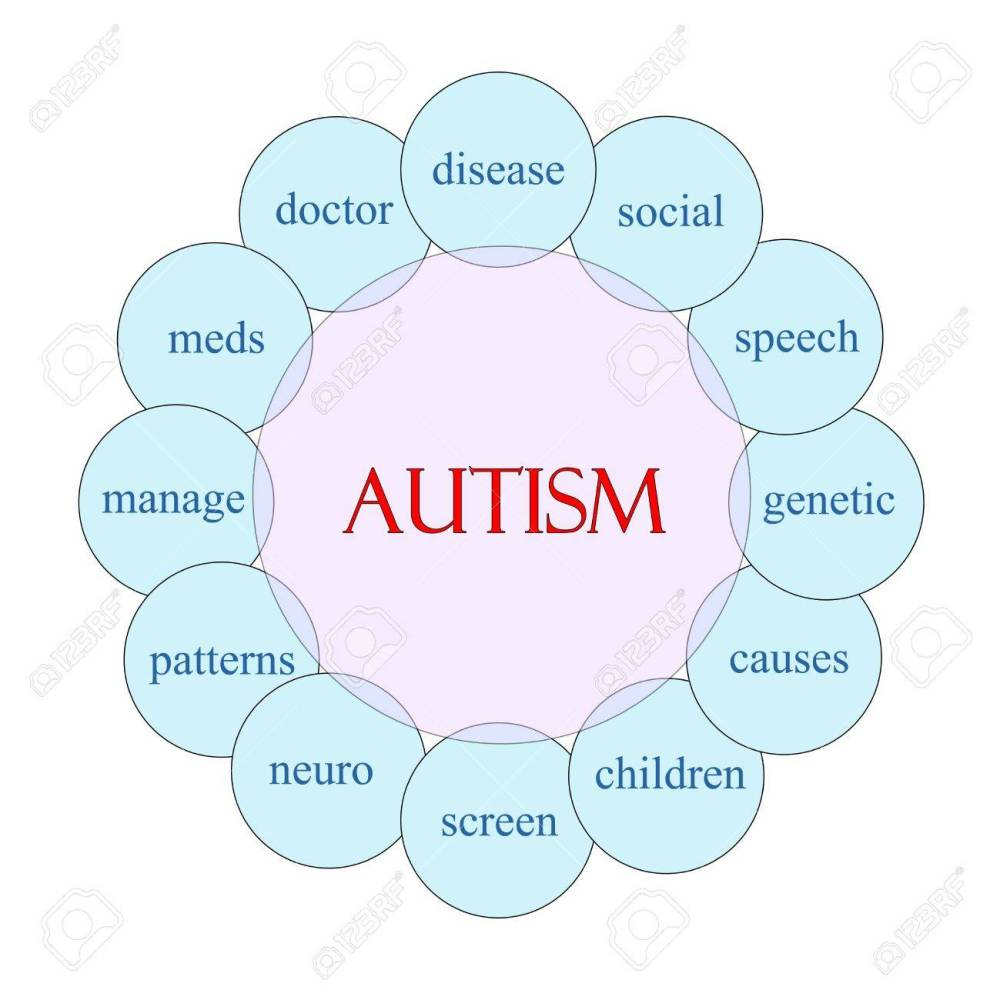 medium resolution of autism concept circular diagram in pink and blue with great terms such as disease social