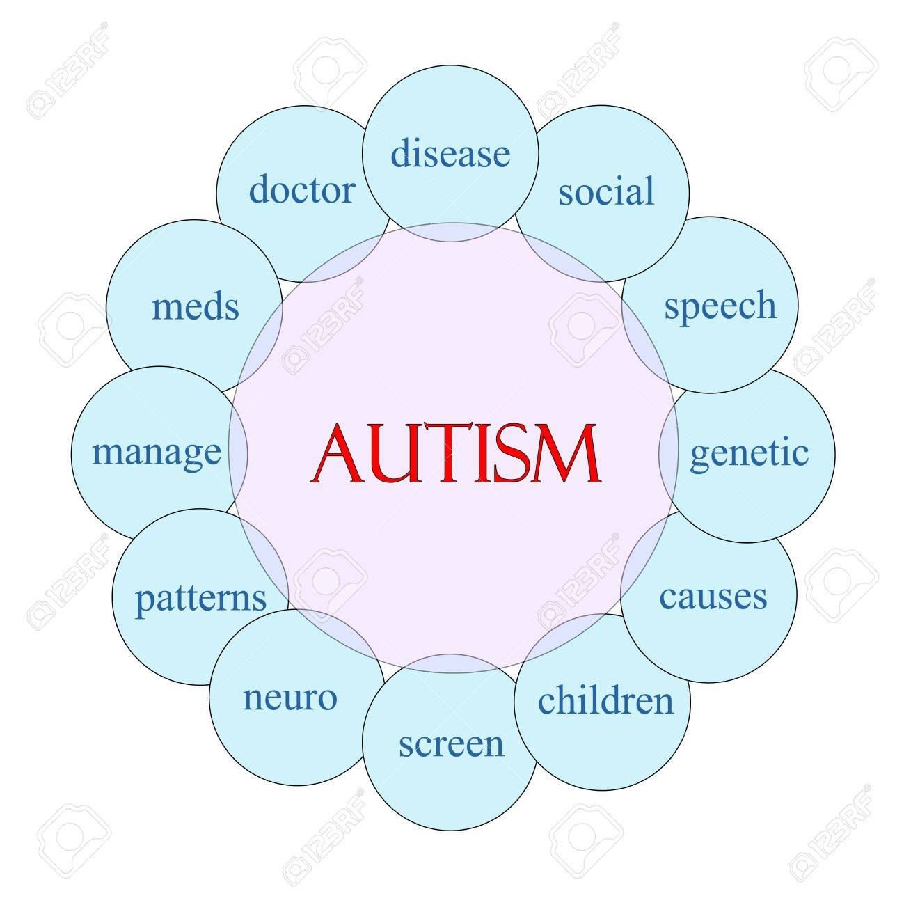 hight resolution of autism concept circular diagram in pink and blue with great terms such as disease social