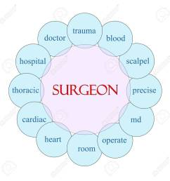 stock photo surgeon concept circular diagram in pink and blue with great terms such as doctor trauma blood scalpel md and more  [ 1299 x 1300 Pixel ]