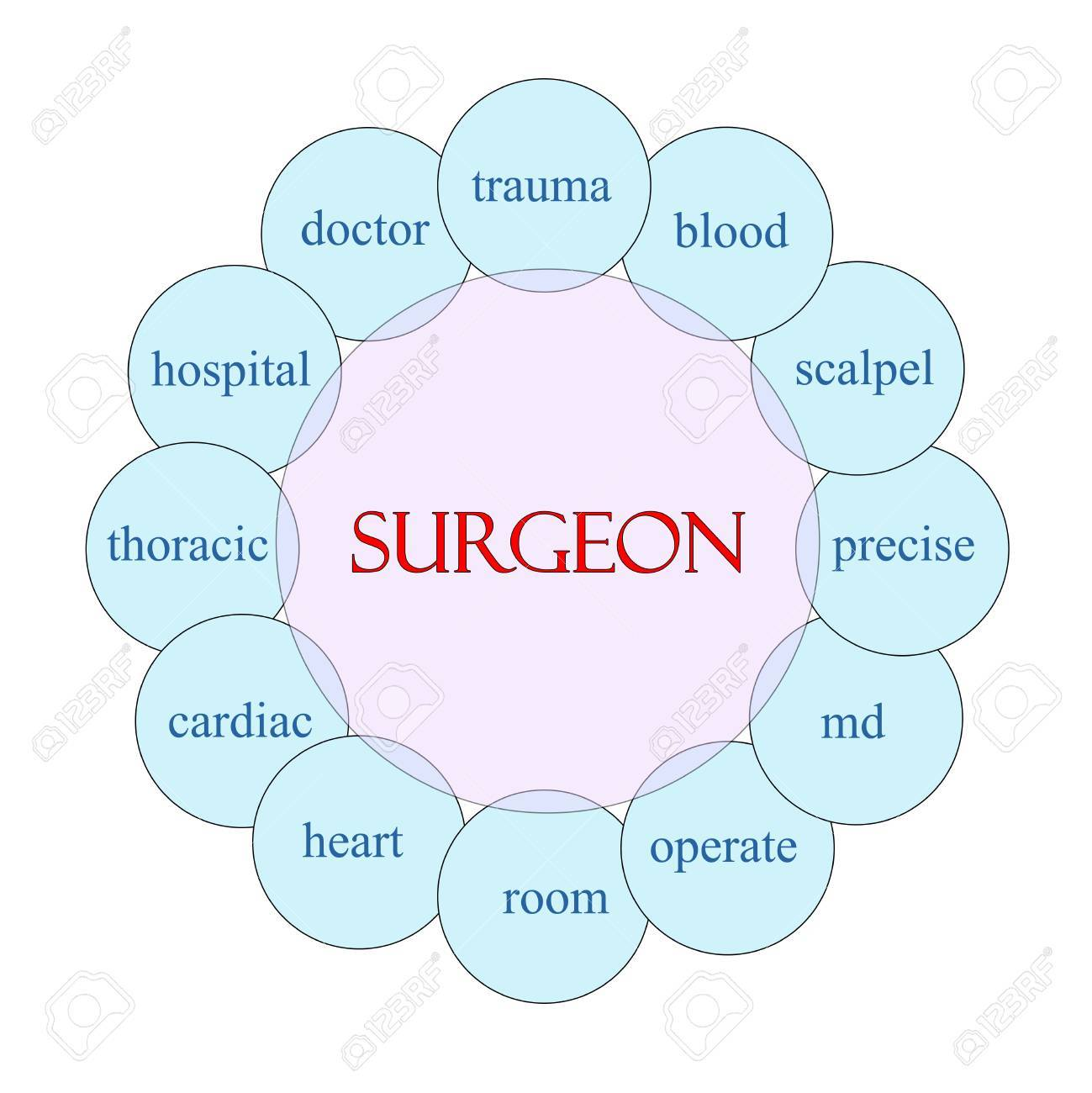 hight resolution of stock photo surgeon concept circular diagram in pink and blue with great terms such as doctor trauma blood scalpel md and more
