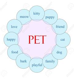 pet concept circular diagram in pink and blue with great terms such as kitty puppy [ 1299 x 1300 Pixel ]