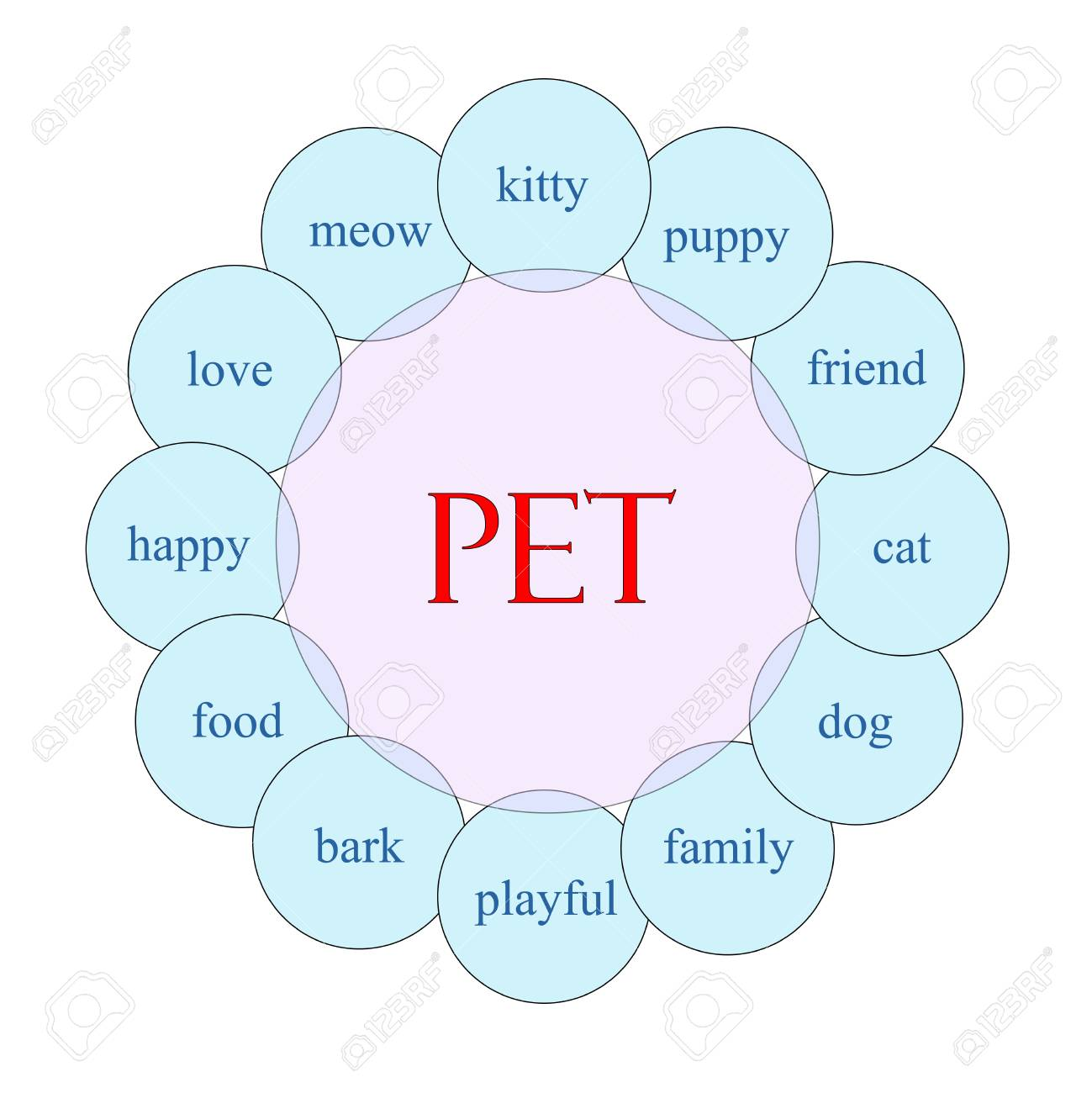 hight resolution of pet concept circular diagram in pink and blue with great terms such as kitty puppy