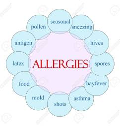 allergies concept circular diagram in pink and blue with great blister diagram allergies concept circular diagram [ 1299 x 1300 Pixel ]