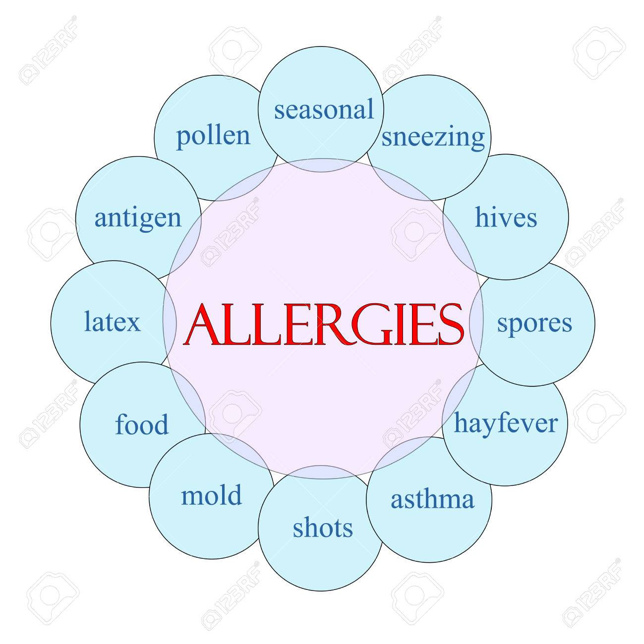 hight resolution of allergies concept circular diagram in pink and blue with great blister diagram allergies concept circular diagram
