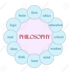 philosophy concept circular diagram in pink and blue with great diagram of philosophy [ 1299 x 1300 Pixel ]