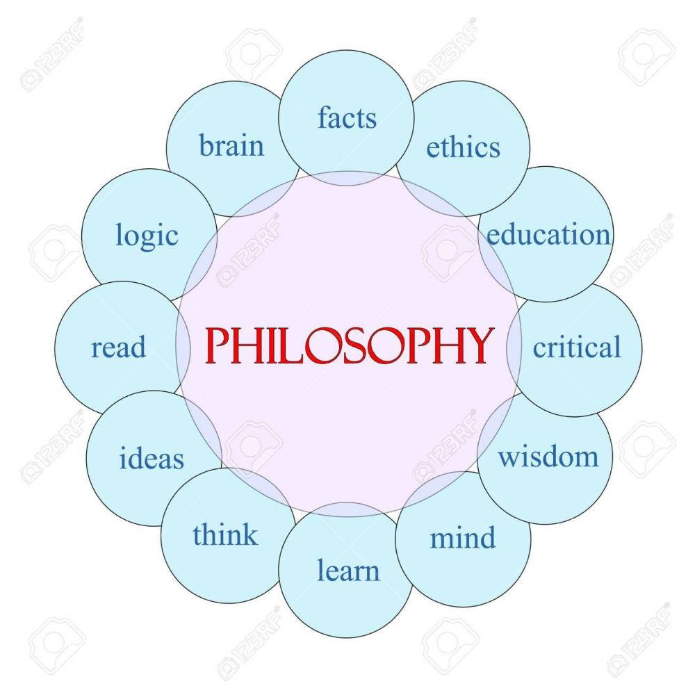 medium resolution of philosophy concept circular diagram in pink and blue with great diagram of philosophy