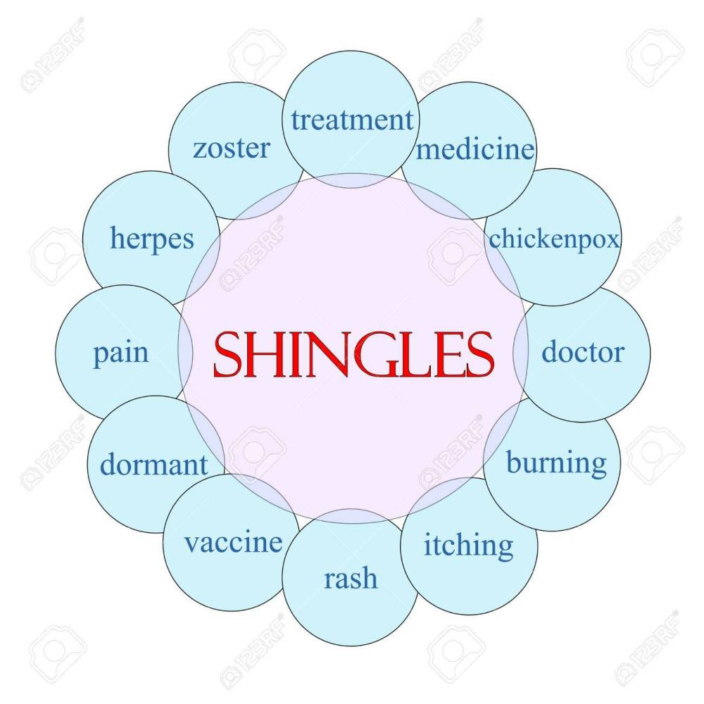 medium resolution of shingles concept circular diagram in pink and blue with great terms such as treatment vaccine