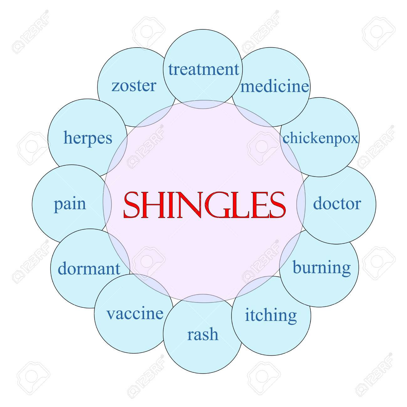 hight resolution of shingles concept circular diagram in pink and blue with great terms such as treatment vaccine