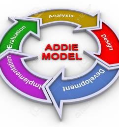 3d render of addie model flow chart stock photo 11404253 [ 1300 x 975 Pixel ]
