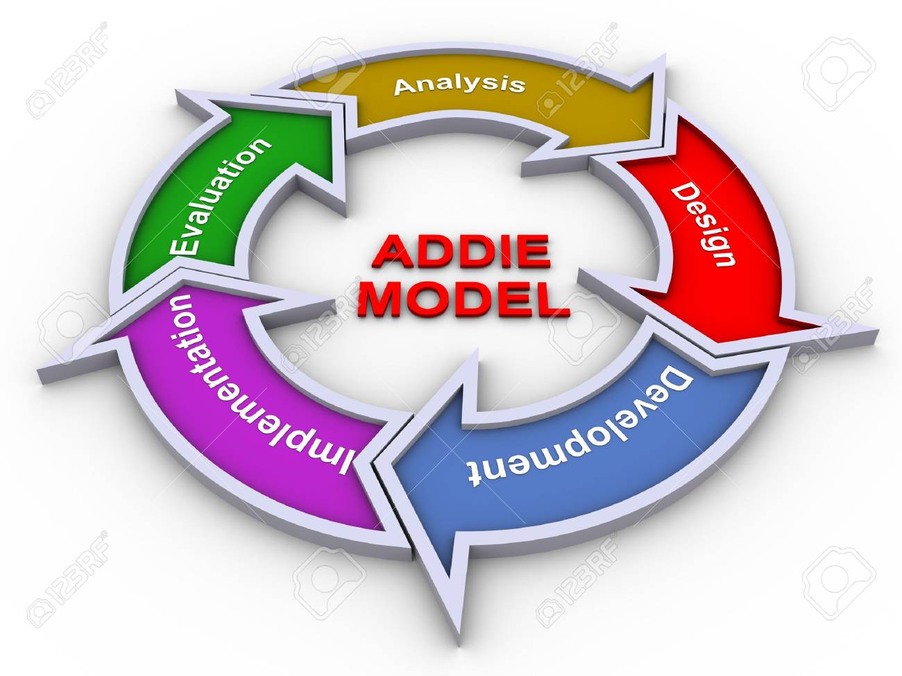 hight resolution of 3d render of addie model flow chart stock photo 11404253