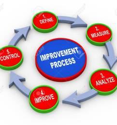 3d illustration of concept of improvement process flow chart stock illustration 21325287 [ 1300 x 1118 Pixel ]