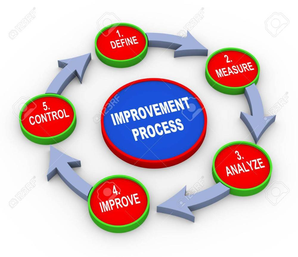 medium resolution of 3d illustration of concept of improvement process flow chart stock illustration 21325287