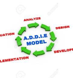 3d rendering of circular arrows presentation of addie model cycle stock photo 31284406 [ 1300 x 866 Pixel ]