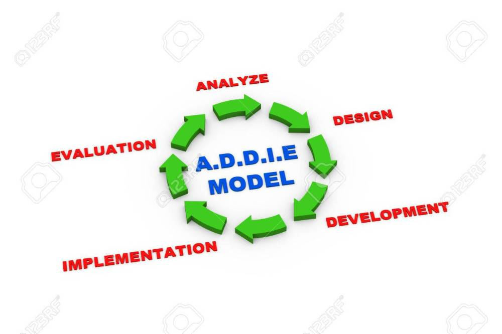 medium resolution of 3d rendering of circular arrows presentation of addie model cycle stock photo 31284406