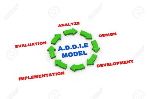 small resolution of 3d rendering of circular arrows presentation of addie model cycle stock photo 31284406