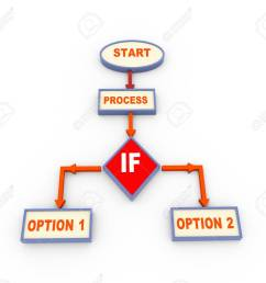 3d render of process program flow chart with conditional if jump stock photo 59994877 [ 1300 x 1170 Pixel ]