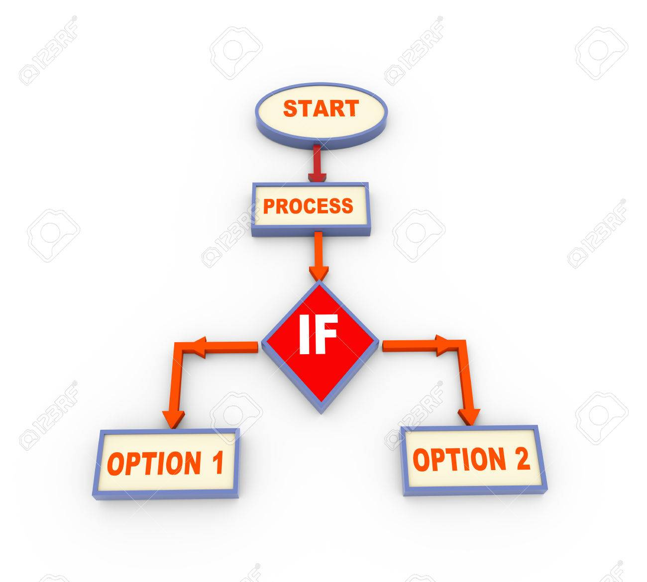 hight resolution of 3d render of process program flow chart with conditional if jump stock photo 59994877