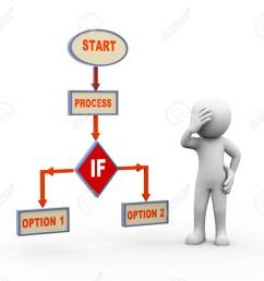 3d render of person in doubt about decision standing with process program flow chart stock [ 1300 x 1169 Pixel ]