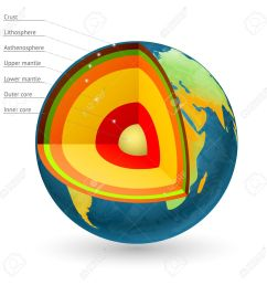 earth structure vector illustration center of the earth and earth core earth crust and [ 1299 x 1300 Pixel ]