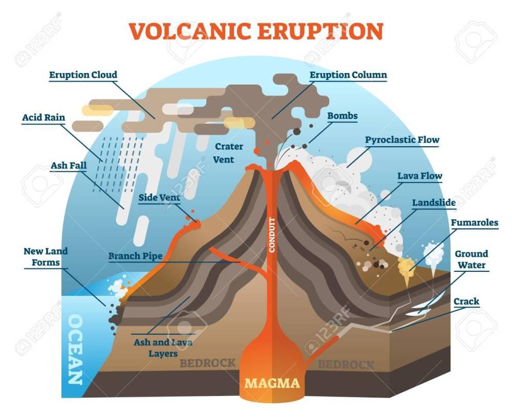 medium resolution of vector volcanic eruption vector illustration scheme with isometric terrain diagram